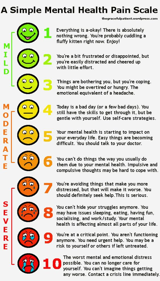 Mental Health Pain Scale